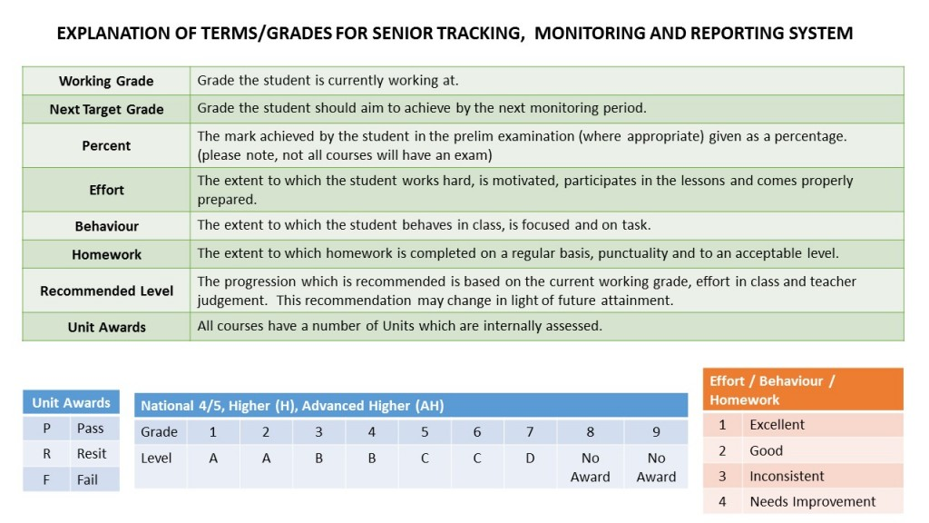 Explanation of Grades Senior Tracking & Monitoring